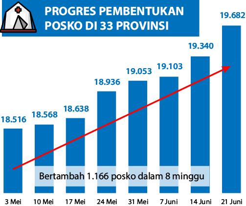 progres pembentukan posko penanganan covid-19
